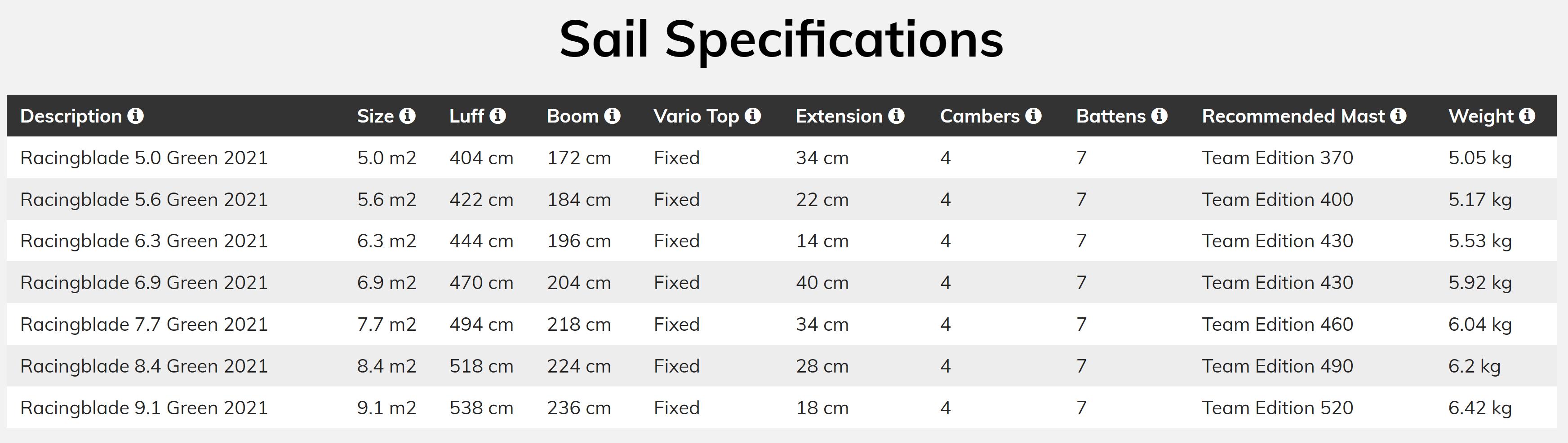 Loftsail Racingblade 2021 - Sail Specifications